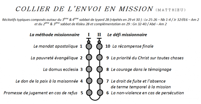 mage du collier de l'envoi en mission semon Mt