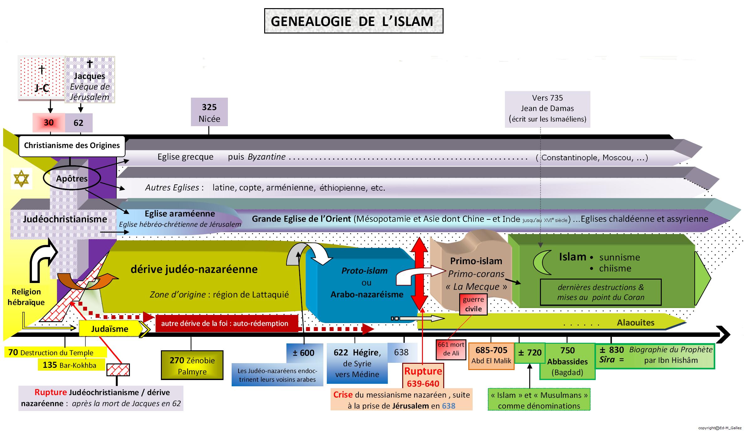 Généalogie-Islam-schéma_III