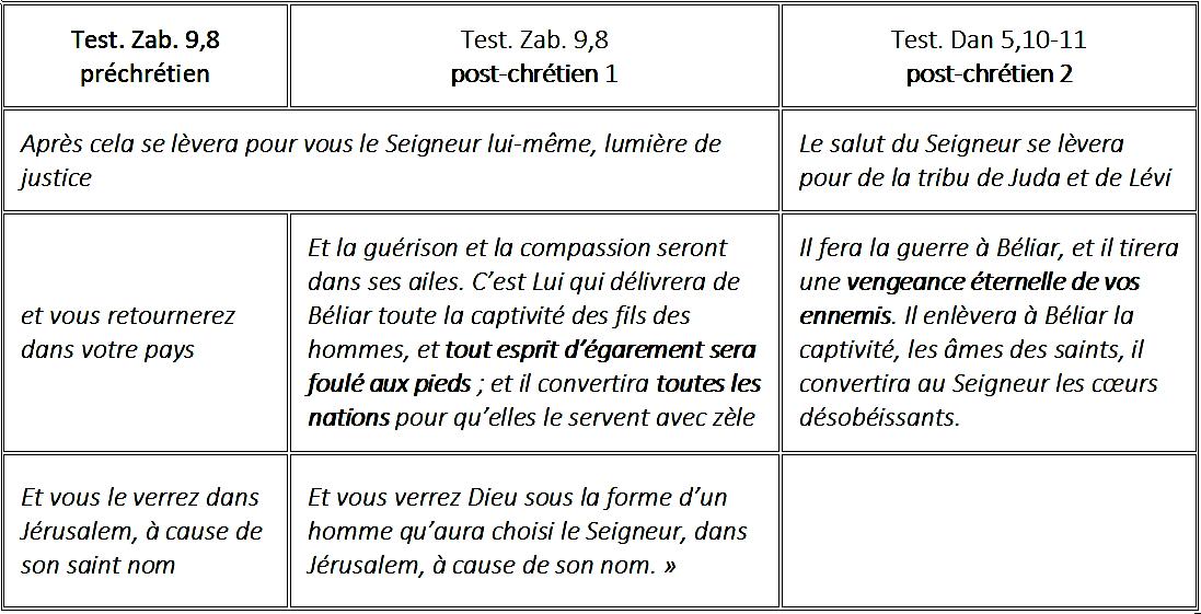 Test-12-Patriarches-tableau-essentiel