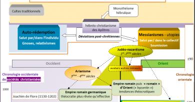 Aperçu historique des messianismes – schéma