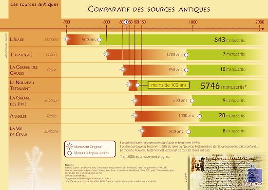 Les manuscrits du Nouveau-Testament et les autres